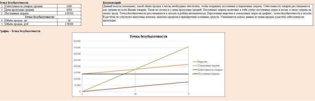 Скриншот расчёта точки безубыточности в программе Marketexpert